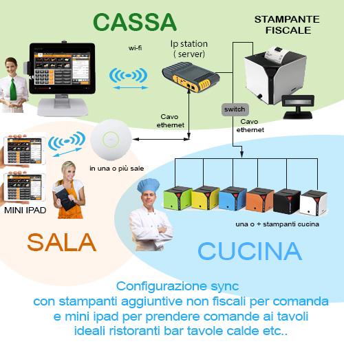 Cassa fiscale iPad configurazione presa comanda