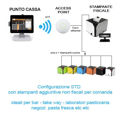 Cassa fiscale iPad configurazione SYNC