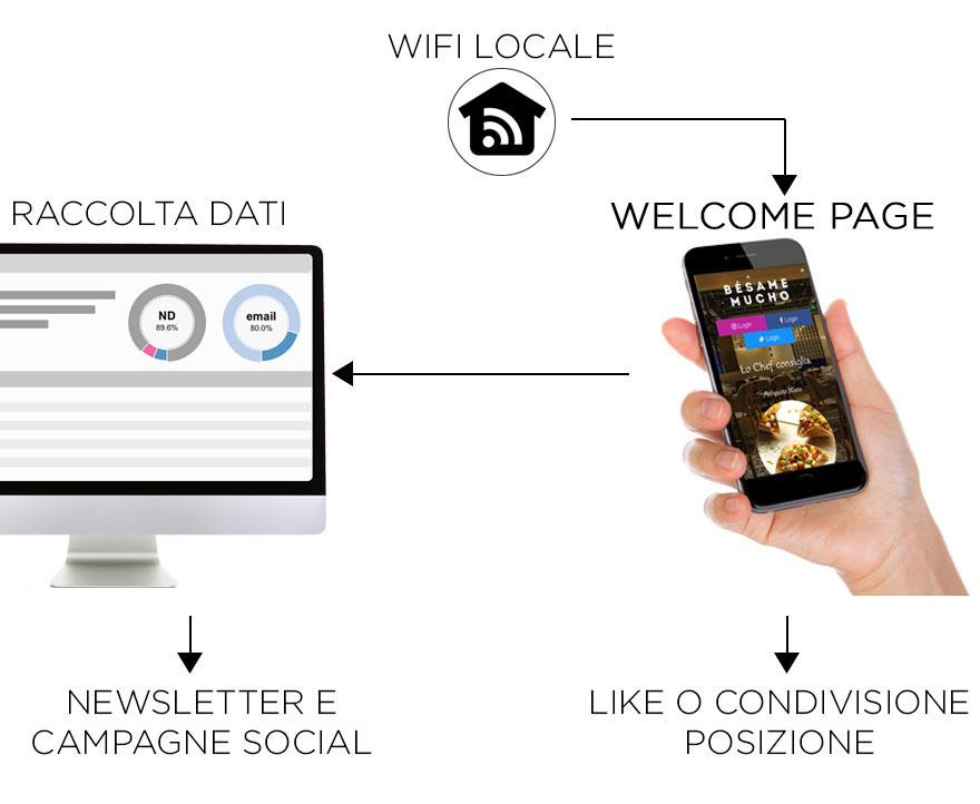 WiFi Social