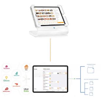 software per consegna a domicilio